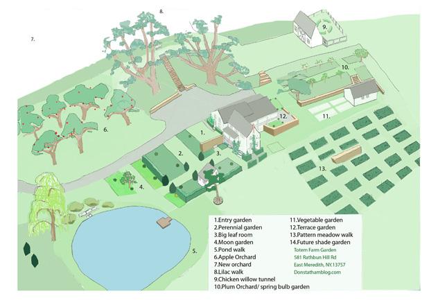 Totem Farm Garden Plan